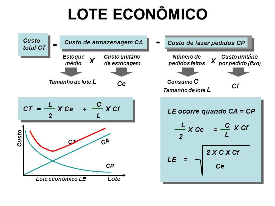 Custo de armazenagem CA Custo de fazer pedidos CP Estoque médio X Custo unitário de estocagem Número de pedidos feitos Custo unitário por pedido (fixo) X + Custo total CT = Tamanho de lote L Ce Consumo C Tamanho de lote L Cf CT=+ L 2 XCe C L CfX Lote Custo CA CP CT Lote econômico LE LE ocorre quando CA = CP L 2 XCe C L CfX = LE= 2 X C X Cf Ce LOTE ECONÔMICO