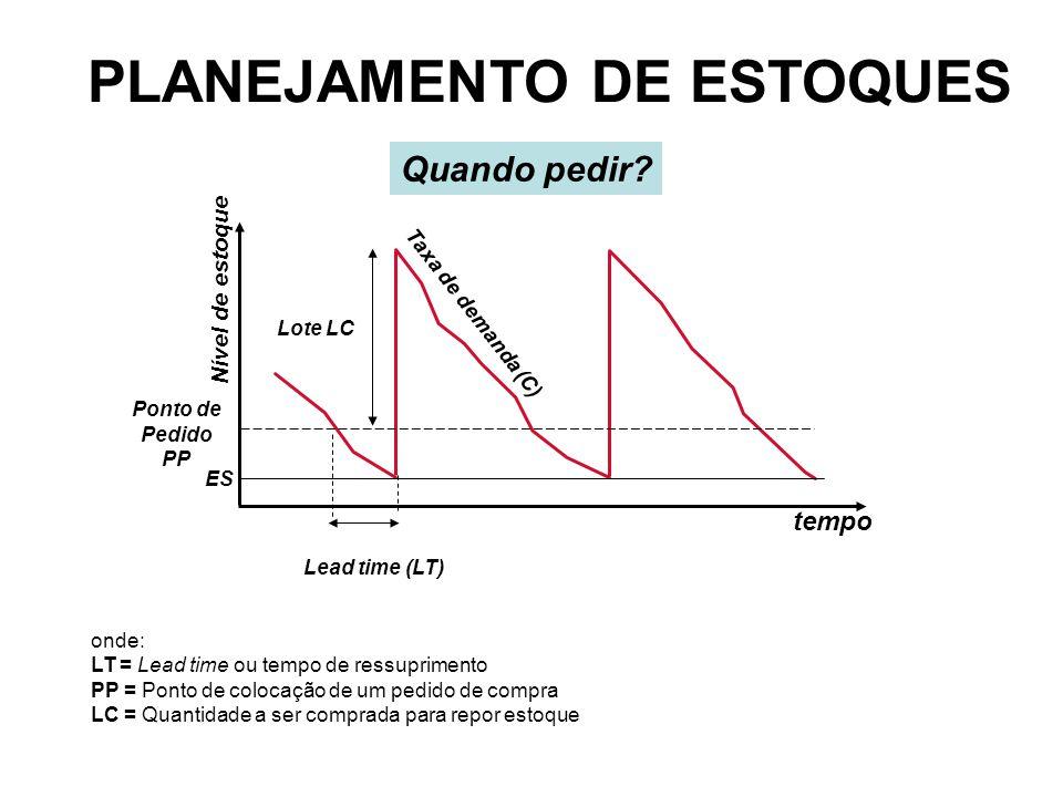 Lead time (LT) Taxa de demanda (C) Ponto de Pedido PP Nível de estoque tempo Lote LC Quando pedir? PLANEJAMENTO DE ESTOQUES onde: LT = Lead time ou te