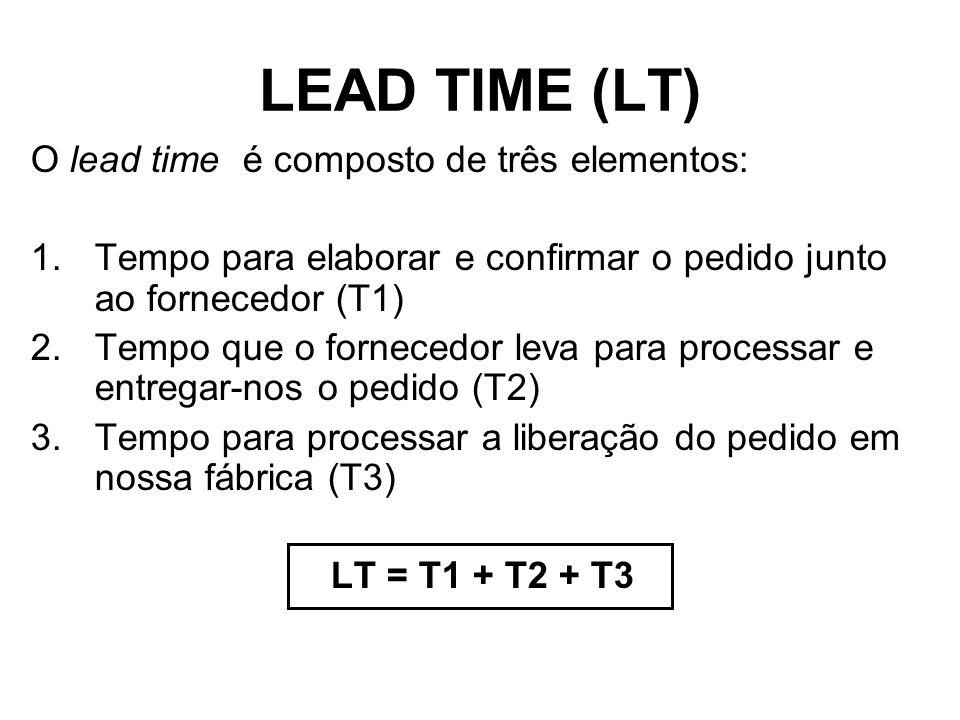 O lead time é composto de três elementos: 1.Tempo para elaborar e confirmar o pedido junto ao fornecedor (T1) 2.Tempo que o fornecedor leva para processar e entregar-nos o pedido (T2) 3.Tempo para processar a liberação do pedido em nossa fábrica (T3) LT = T1 + T2 + T3 LEAD TIME (LT)