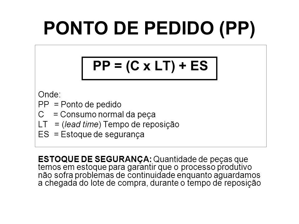 PP = (C x LT) + ES Onde: PP = Ponto de pedido C = Consumo normal da peça LT = (lead time) Tempo de reposição ES = Estoque de segurança PONTO DE PEDIDO (PP) ESTOQUE DE SEGURANÇA: Quantidade de peças que temos em estoque para garantir que o processo produtivo não sofra problemas de continuidade enquanto aguardamos a chegada do lote de compra, durante o tempo de reposição