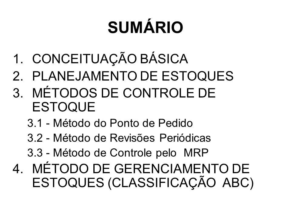 SUMÁRIO 1.CONCEITUAÇÃO BÁSICA 2.PLANEJAMENTO DE ESTOQUES 3.MÉTODOS DE CONTROLE DE ESTOQUE 3.1 - Método do Ponto de Pedido 3.2 - Método de Revisões Periódicas 3.3 - Método de Controle pelo MRP 4.MÉTODO DE GERENCIAMENTO DE ESTOQUES (CLASSIFICAÇÃO ABC)