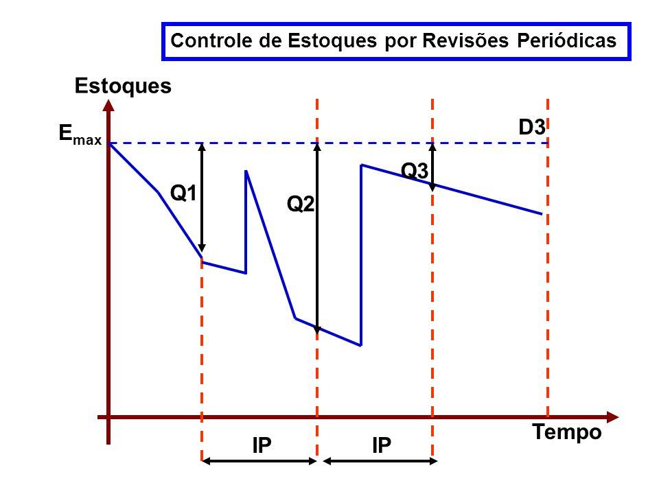 Tempo Estoques Q1 Q3 D3 E max Controle de Estoques por Revisões Periódicas Q2 IP