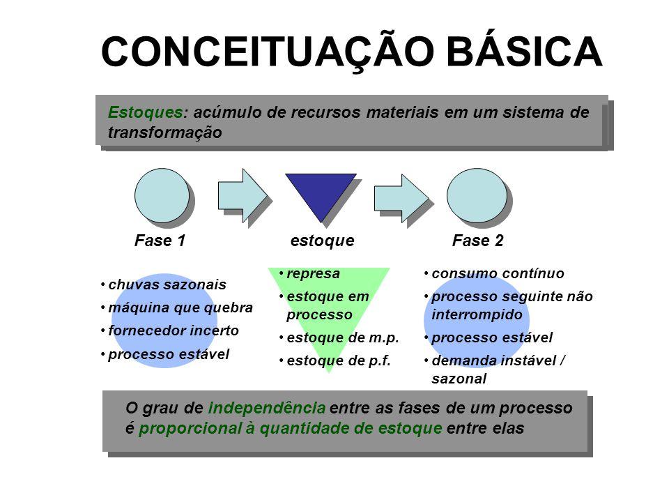 CONCEITUAÇÃO BÁSICA Estoques: acúmulo de recursos materiais em um sistema de transformação Fase 1Fase 2estoque represa estoque em processo estoque de
