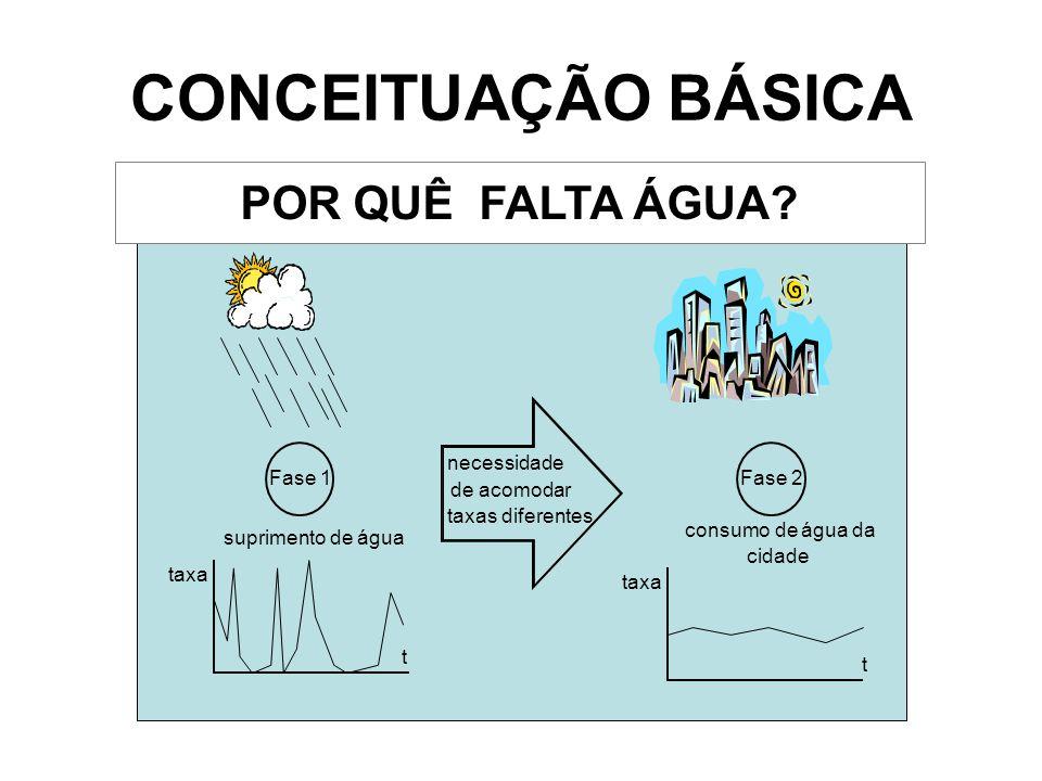 Fase 1Fase 2 suprimento de água consumo de água da cidade t t taxa necessidade de acomodar taxas diferentes CONCEITUAÇÃO BÁSICA POR QUÊ FALTA ÁGUA?