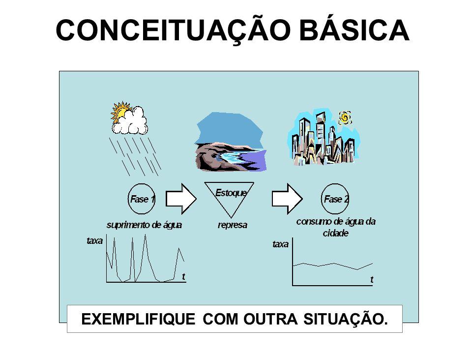 CONCEITUAÇÃO BÁSICA EXEMPLIFIQUE COM OUTRA SITUAÇÃO.