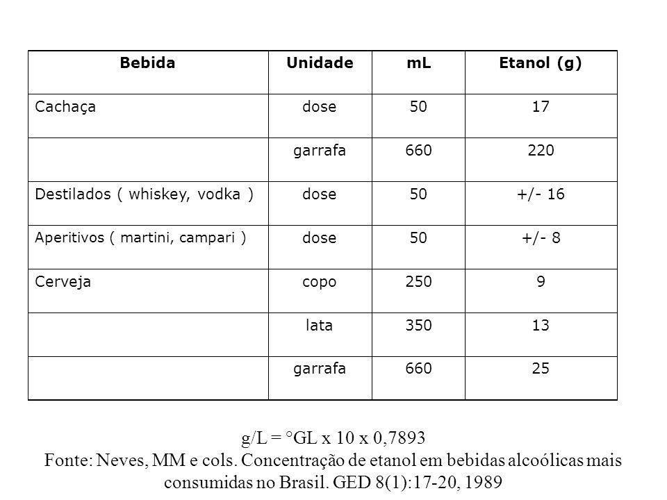 BebidaUnidademLEtanol (g) Cachaçadose5017 garrafa660220 Destilados ( whiskey, vodka )dose50+/- 16 Aperitivos ( martini, campari ) dose50+/- 8 Cervejac