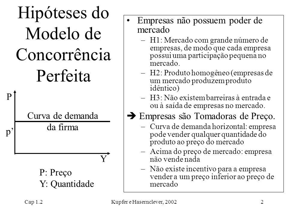Cap 1.2Kupfer e Hasernclever, 20022 Hipóteses do Modelo de Concorrência Perfeita Empresas não possuem poder de mercado –H1: Mercado com grande número