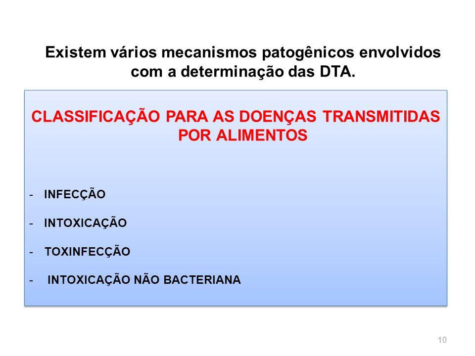 Escola de Ciências da Saúde Curso: Nutrição 10 Existem vários mecanismos patogênicos envolvidos com a determinação das DTA. CLASSIFICAÇÃO PARA AS DOEN