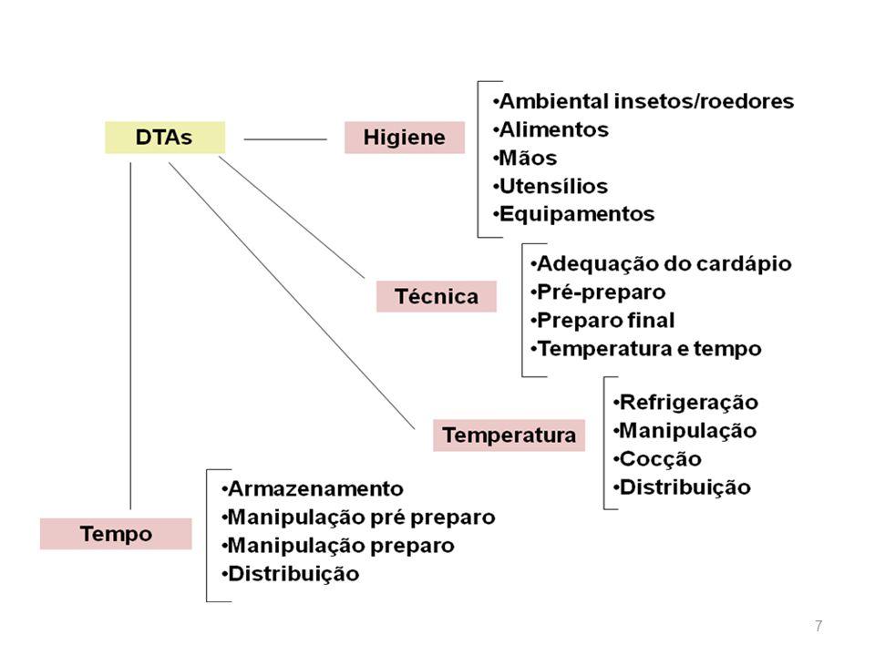 Escola de Ciências da Saúde Curso: Nutrição 7