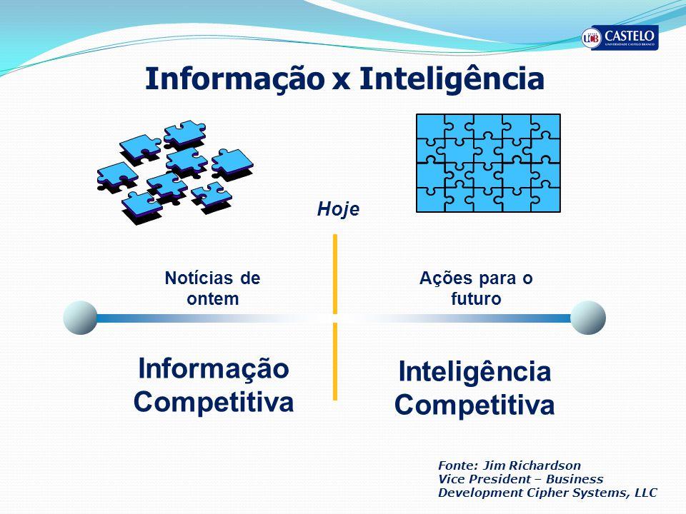 Informação x Inteligência Inteligência Competitiva Informação Competitiva Hoje Notícias de ontem Ações para o futuro Fonte: Jim Richardson Vice Presid