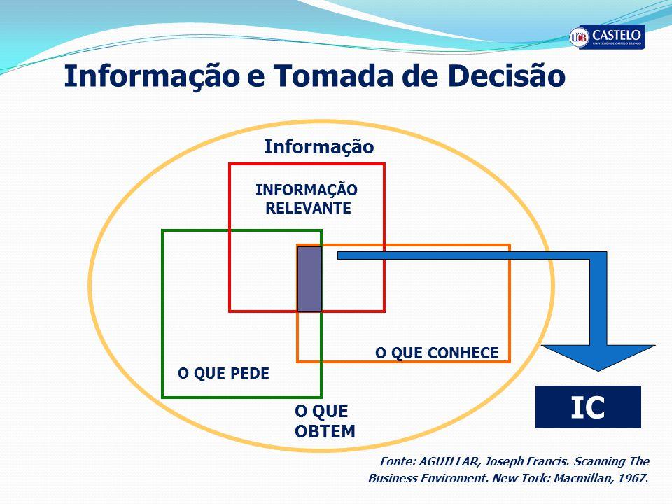 Informação e Tomada de Decisão O QUE PEDE O QUE OBTEM Informação O QUE CONHECE INFORMAÇÃO RELEVANTE Fonte: AGUILLAR, Joseph Francis. Scanning The Busi