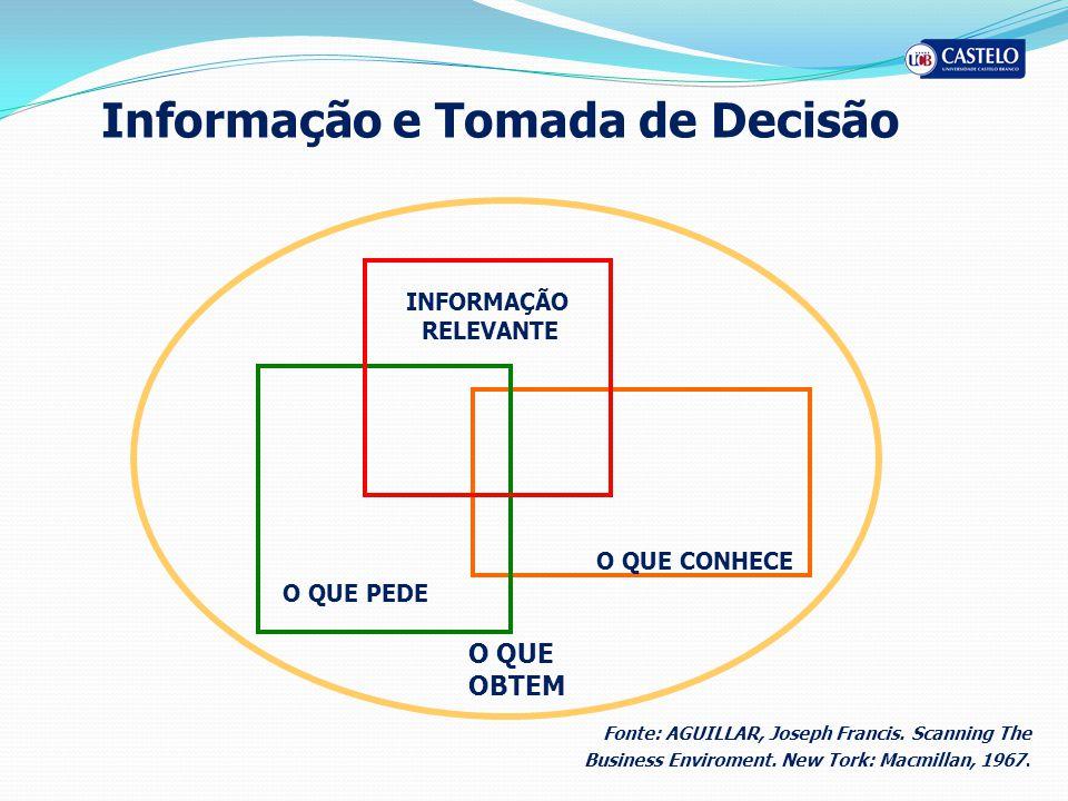 Informação e Tomada de Decisão O QUE PEDE O QUE OBTEM Informação O QUE CONHECE INFORMAÇÃO RELEVANTE Fonte: AGUILLAR, Joseph Francis.