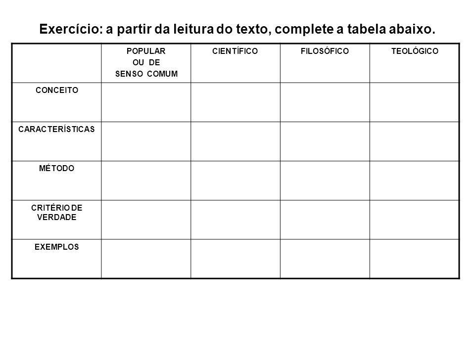 Exercício: a partir da leitura do texto, complete a tabela abaixo. POPULAR OU DE SENSO COMUM CIENTÍFICOFILOSÓFICOTEOLÓGICO CONCEITO CARACTERÍSTICAS MÉ