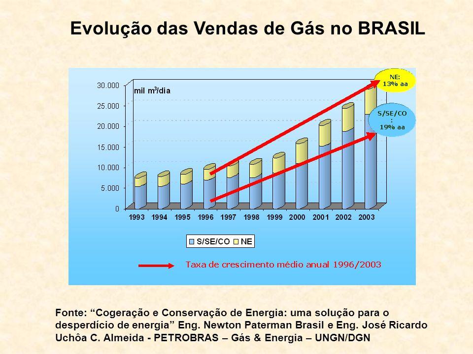 Evolução das Vendas de Gás no BRASIL Fonte: Cogeração e Conservação de Energia: uma solução para o desperdício de energia Eng. Newton Paterman Brasil
