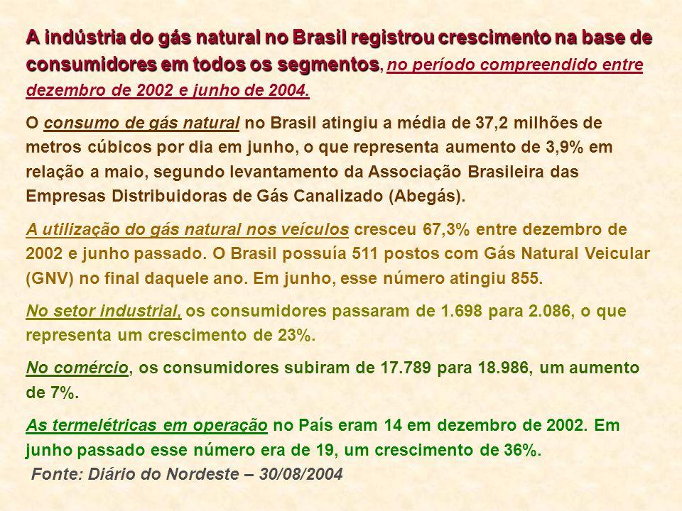 A indústria do gás natural no Brasil registrou crescimento na base de consumidores em todos os segmentos A indústria do gás natural no Brasil registro