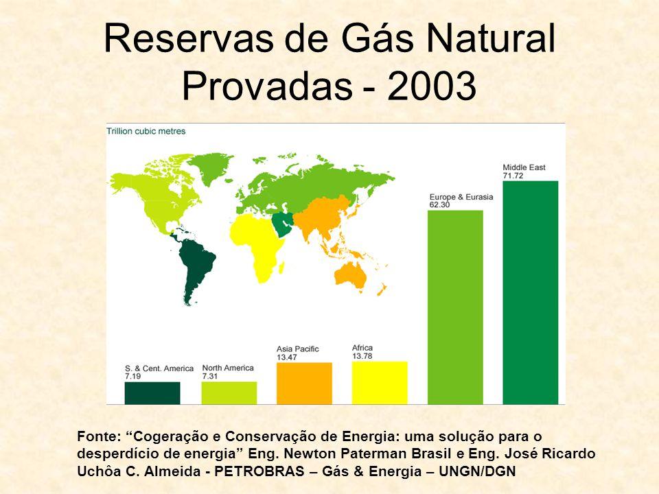 Reservas de Gás Natural Provadas - 2003 Fonte: Cogeração e Conservação de Energia: uma solução para o desperdício de energia Eng. Newton Paterman Bras
