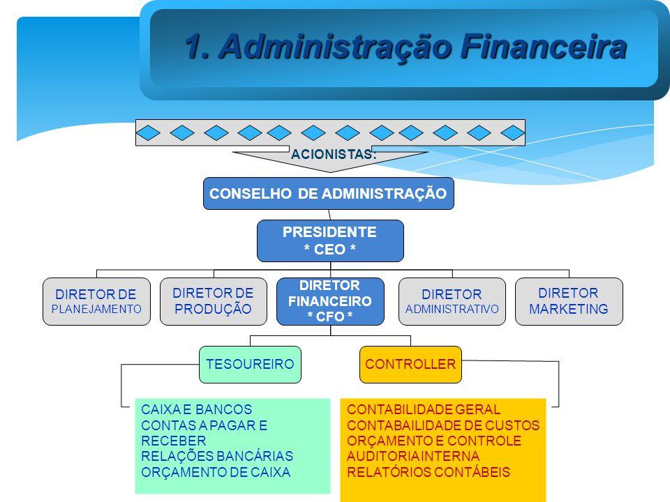 DIRETOR FINANCEIRO * CFO * TESOUREIRO CONTROLLER DIRETOR DE PRODUÇÃO DIRETOR ADMINISTRATIVO DIRETOR MARKETING DIRETOR DE PLANEJAMENTO PRESIDENTE * CEO * CONSELHO DE ADMINISTRAÇÃO CAIXA E BANCOS CONTAS A PAGAR E RECEBER RELAÇÕES BANCÁRIAS ORÇAMENTO DE CAIXA CONTABILIDADE GERAL CONTABAILIDADE DE CUSTOS ORÇAMENTO E CONTROLE AUDITORIA INTERNA RELATÓRIOS CONTÁBEIS ACIONISTAS: 1.