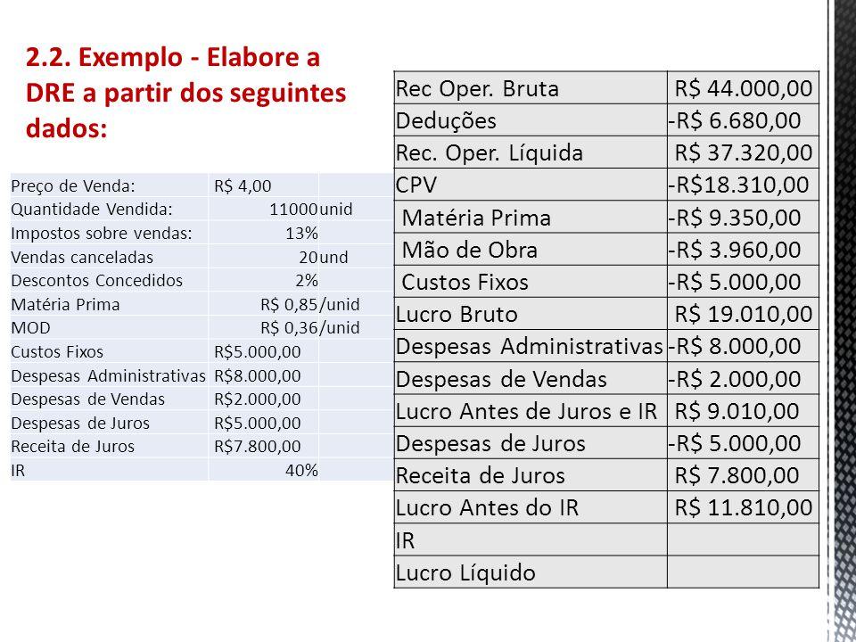 2.2. Exemplo - Elabore a DRE a partir dos seguintes dados: Preço de Venda: R$ 4,00 Quantidade Vendida:11000unid Impostos sobre vendas:13% Vendas cance