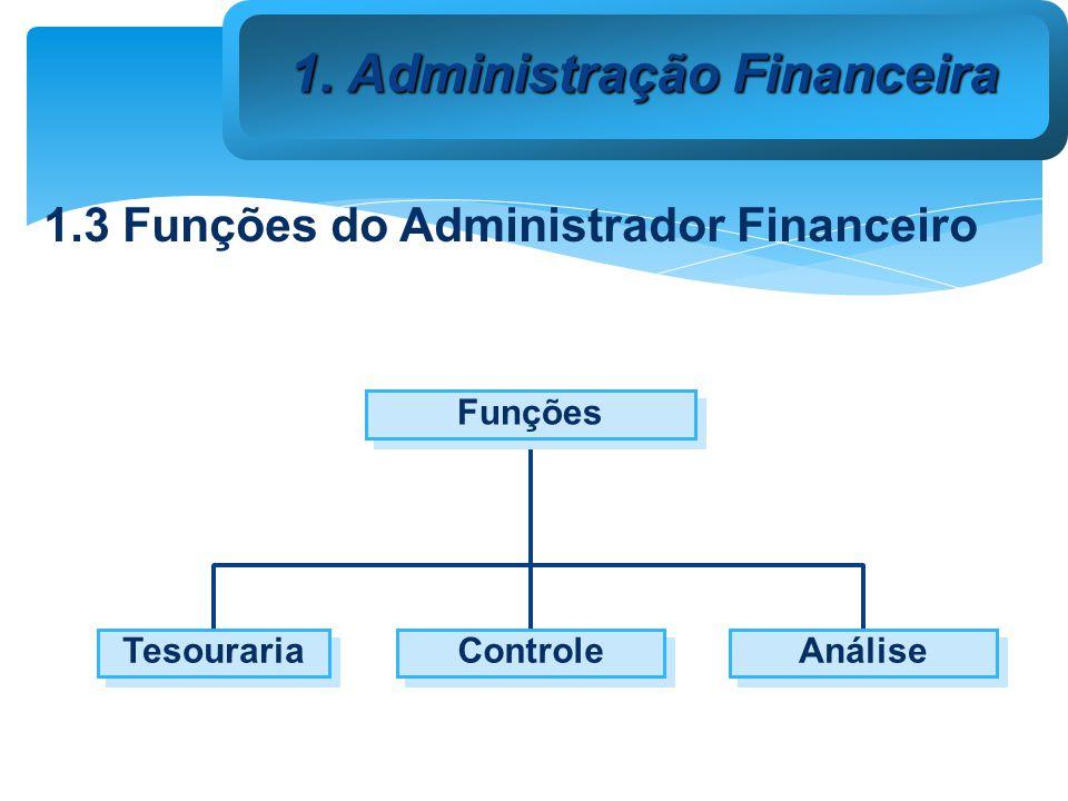 Funções Maximização do lucro Maximização da riqueza dos acionistas Preservação da riqueza dos stakeholders 1.