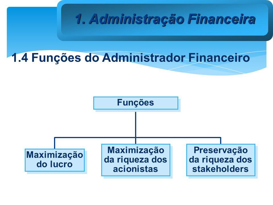 4.5 Mercado Valor Patrimonial da Ação (VPA) VPA = PATRIMÔNIO LÍQUIDO / QUANTIDADE DE AÇÕES Indica quanto vale cada ação em termos de patrimônio líquido.