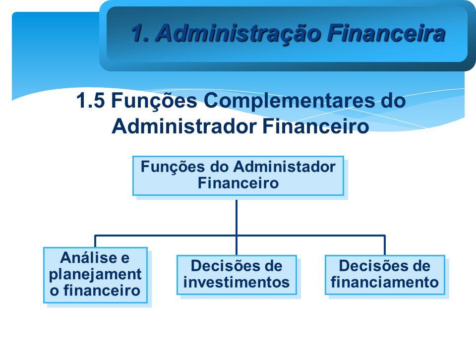 Funções do Administador Financeiro Análise e planejament o financeiro Decisões de investimentos Decisões de financiamento 1.