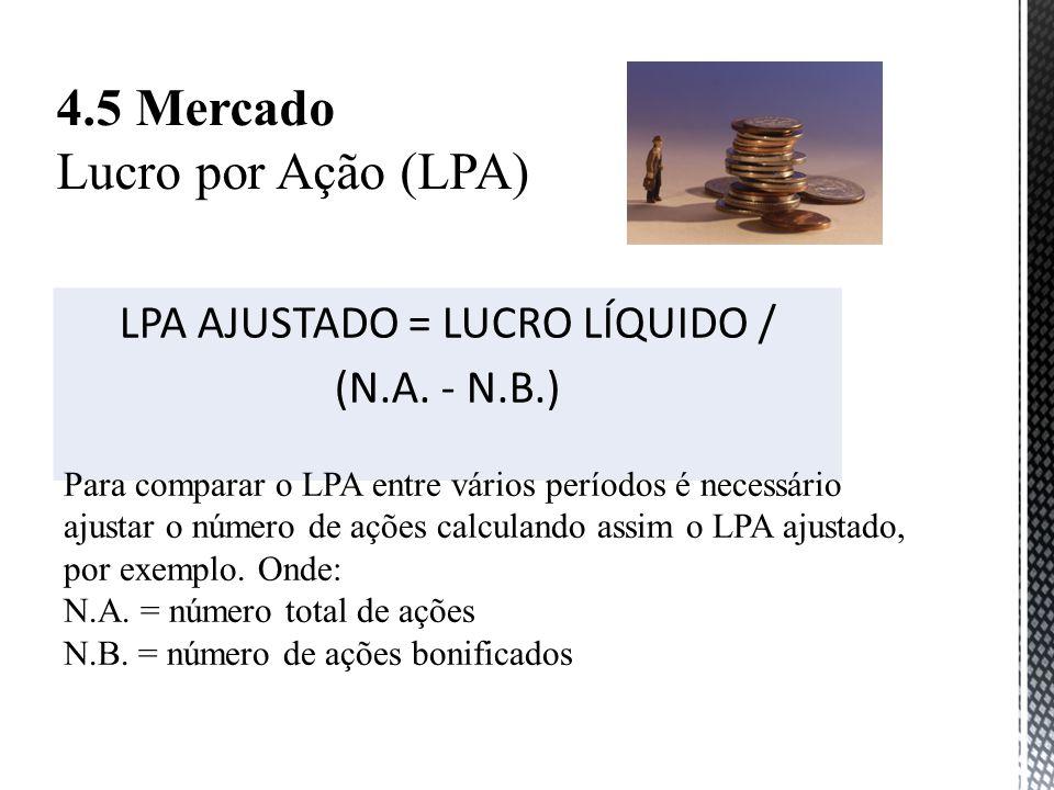 4.5 Mercado Lucro por Ação (LPA) LPA AJUSTADO = LUCRO LÍQUIDO / (N.A.