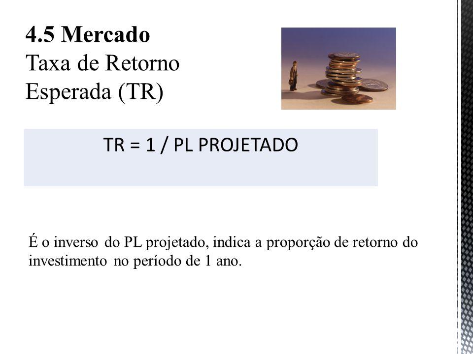 4.5 Mercado Taxa de Retorno Esperada (TR) TR = 1 / PL PROJETADO É o inverso do PL projetado, indica a proporção de retorno do investimento no período de 1 ano.