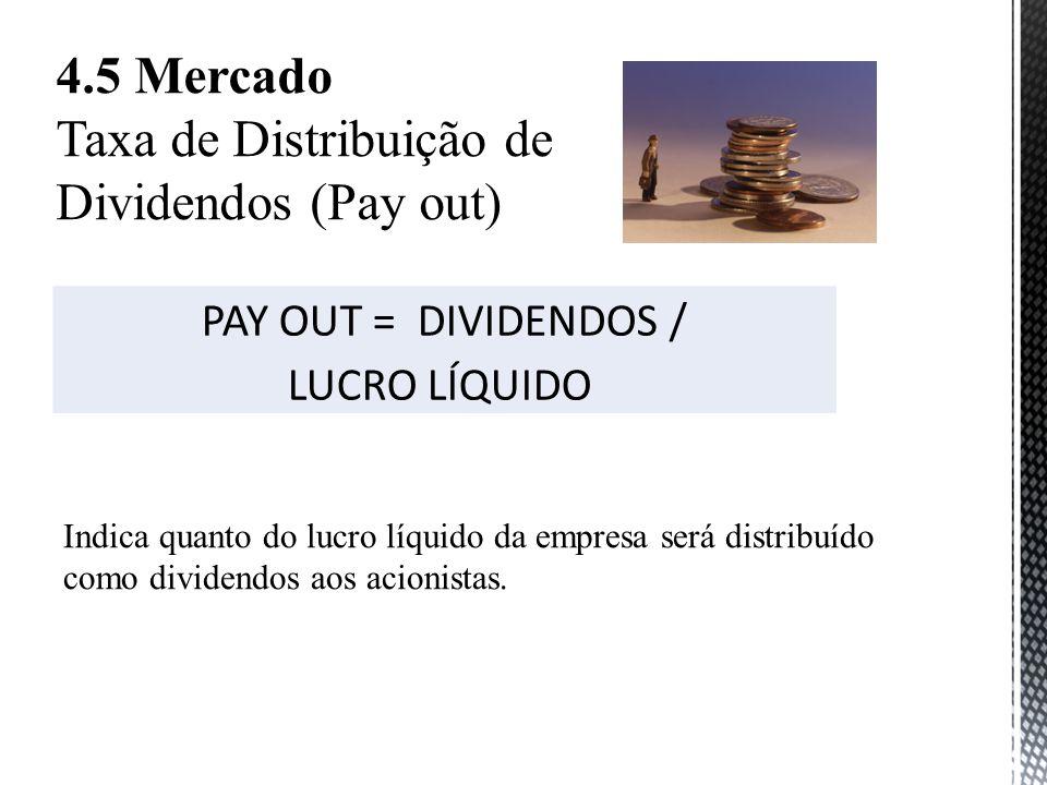 4.5 Mercado Taxa de Distribuição de Dividendos (Pay out) PAY OUT = DIVIDENDOS / LUCRO LÍQUIDO Indica quanto do lucro líquido da empresa será distribuído como dividendos aos acionistas.