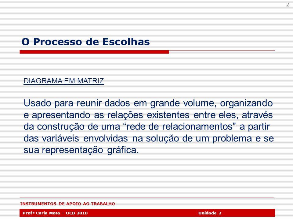 Profª Carla Mota – UCB 2010Unidade 2 2 O Processo de Escolhas DIAGRAMA EM MATRIZ Usado para reunir dados em grande volume, organizando e apresentando