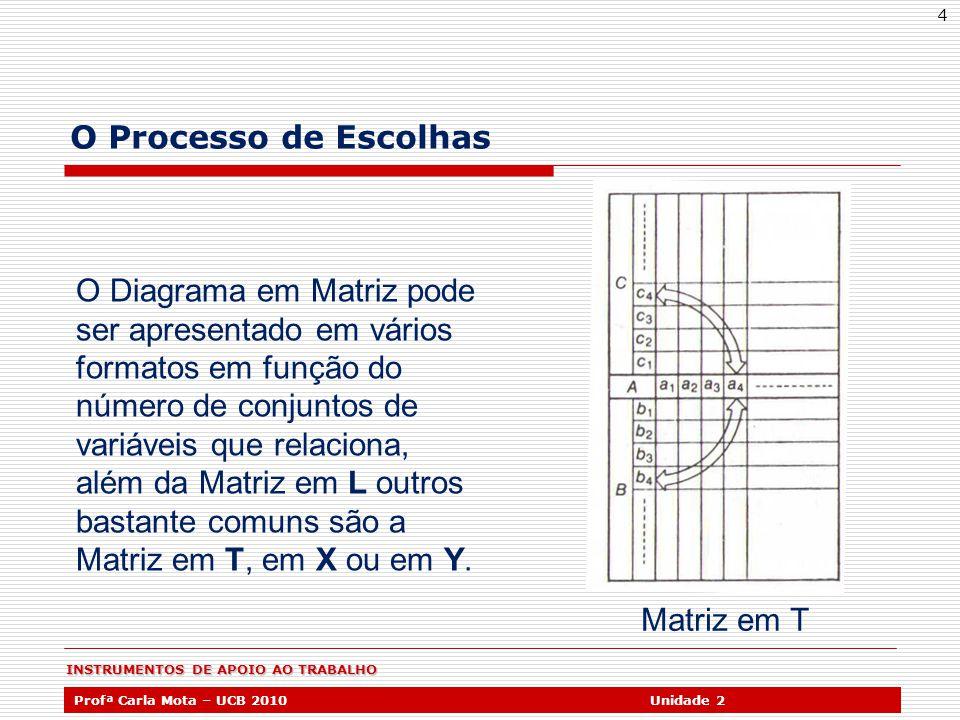 INSTRUMENTOS DE APOIO AO TRABALHO Profª Carla Mota – UCB 2010Unidade 2 4 O Processo de Escolhas Matriz em T O Diagrama em Matriz pode ser apresentado