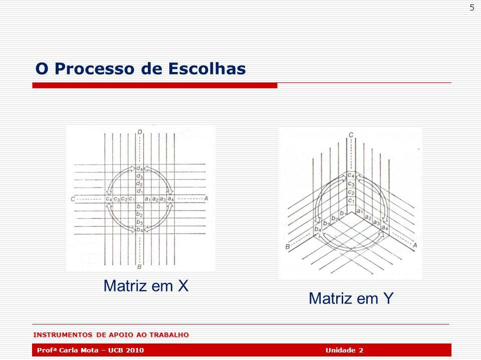 INSTRUMENTOS DE APOIO AO TRABALHO Profª Carla Mota – UCB 2010Unidade 2 5 O Processo de Escolhas Matriz em X Matriz em Y