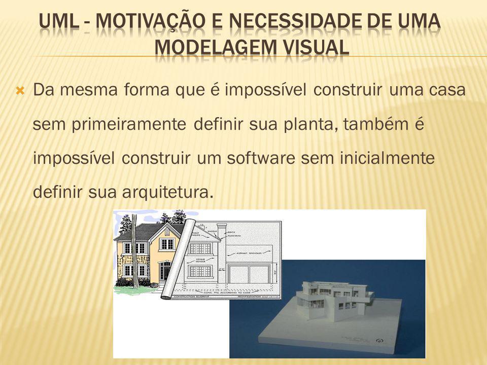 Da mesma forma que é impossível construir uma casa sem primeiramente definir sua planta, também é impossível construir um software sem inicialmente definir sua arquitetura.