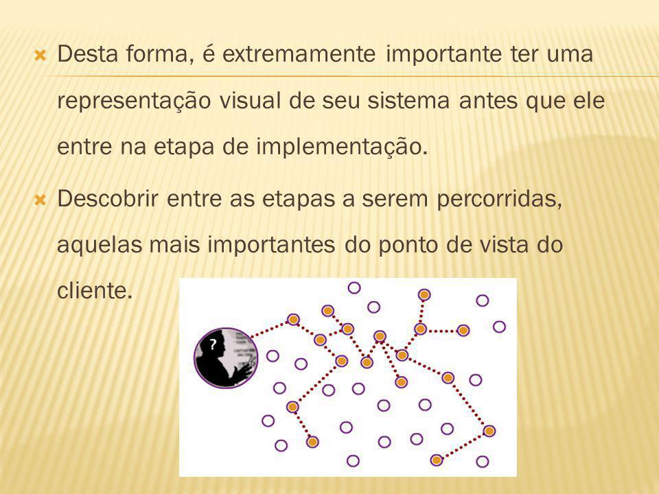 Desta forma, é extremamente importante ter uma representação visual de seu sistema antes que ele entre na etapa de implementação.