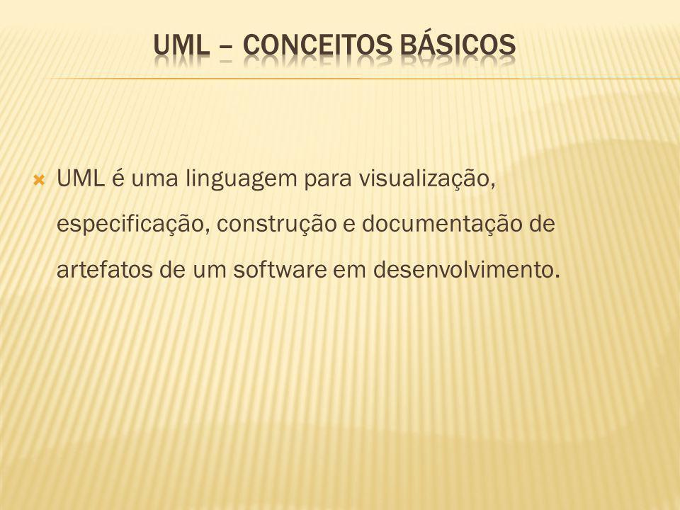 UML é uma linguagem para visualização, especificação, construção e documentação de artefatos de um software em desenvolvimento.