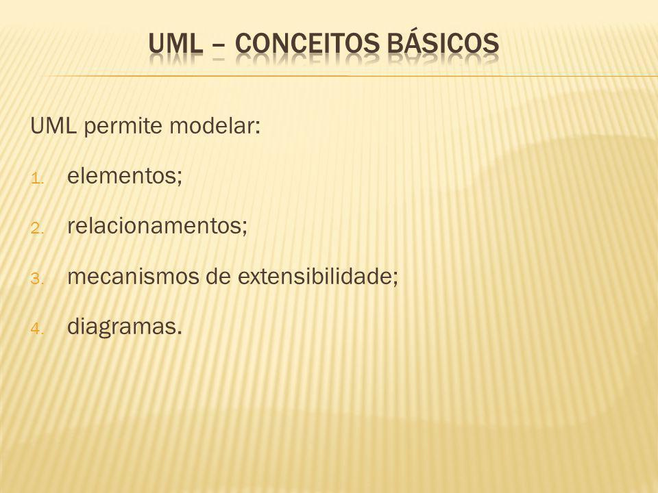 UML permite modelar: 1.elementos; 2. relacionamentos; 3.
