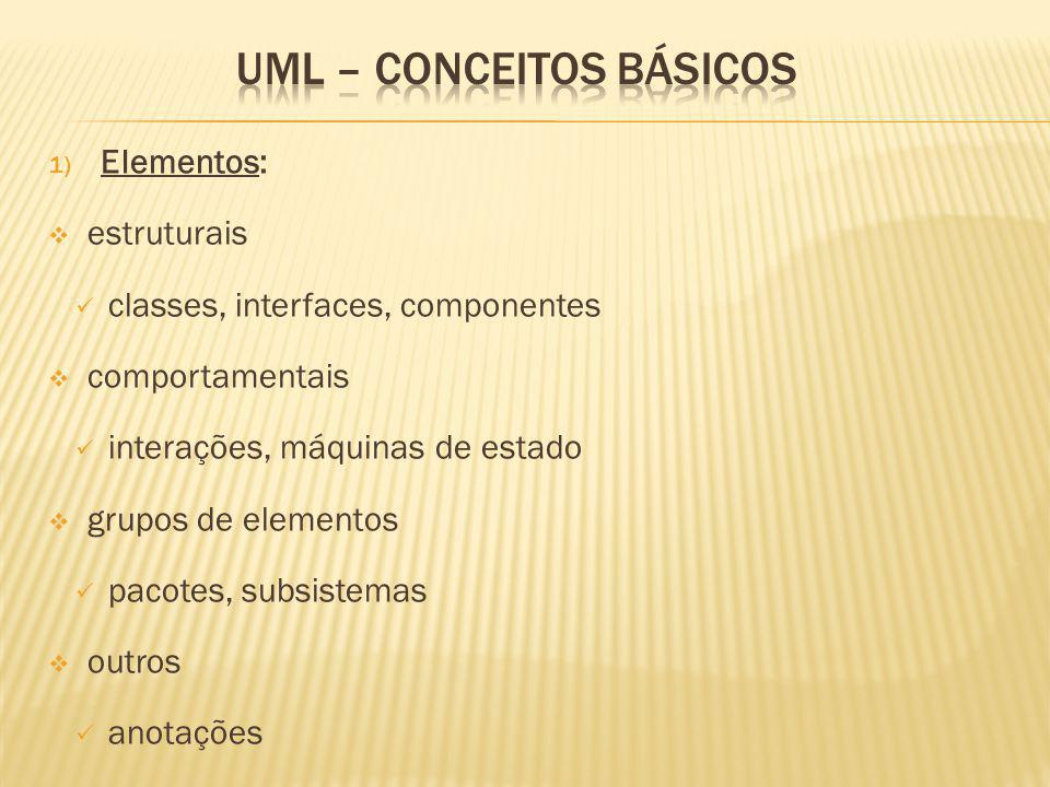1) Elementos: estruturais classes, interfaces, componentes comportamentais interações, máquinas de estado grupos de elementos pacotes, subsistemas outros anotações
