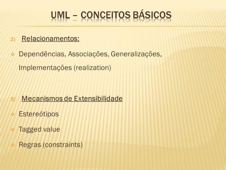 2) Relacionamentos: Dependências, Associações, Generalizações, Implementações (realization) 3) Mecanismos de Extensibilidade Estereótipos Tagged value Regras (constraints)