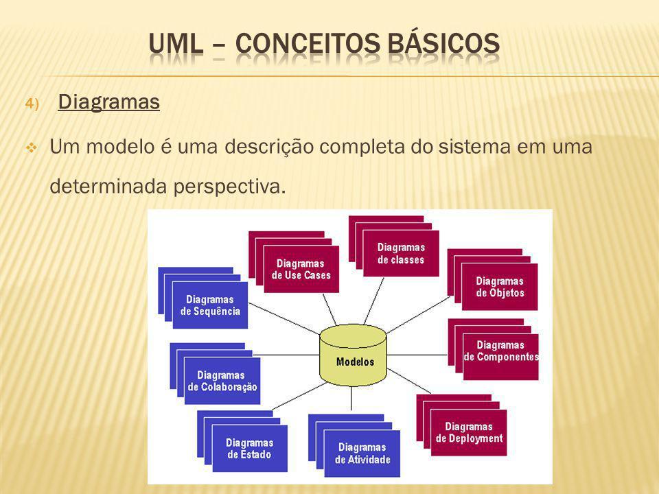4) Diagramas Um modelo é uma descrição completa do sistema em uma determinada perspectiva.
