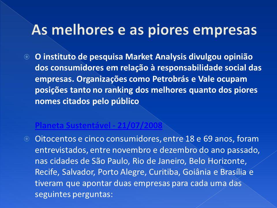 O instituto de pesquisa Market Analysis divulgou opinião dos consumidores em relação à responsabilidade social das empresas. Organizações como Petrobr