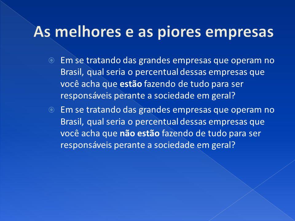 Em se tratando das grandes empresas que operam no Brasil, qual seria o percentual dessas empresas que você acha que estão fazendo de tudo para ser responsáveis perante a sociedade em geral.