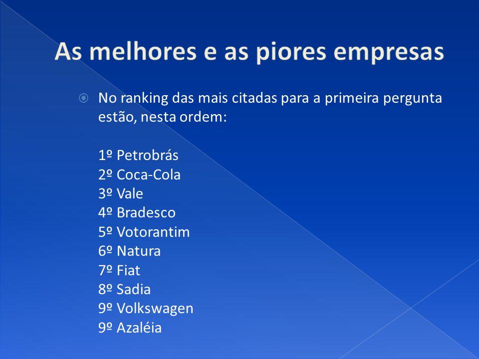 No ranking das mais citadas para a primeira pergunta estão, nesta ordem: 1º Petrobrás 2º Coca-Cola 3º Vale 4º Bradesco 5º Votorantim 6º Natura 7º Fiat 8º Sadia 9º Volkswagen 9º Azaléia