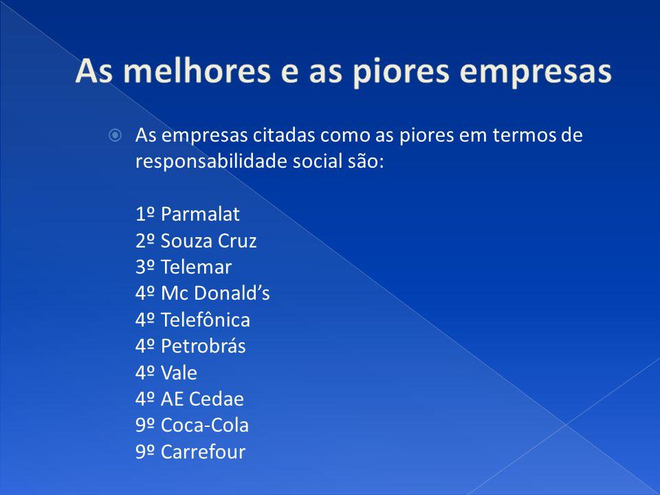 As empresas citadas como as piores em termos de responsabilidade social são: 1º Parmalat 2º Souza Cruz 3º Telemar 4º Mc Donalds 4º Telefônica 4º Petro