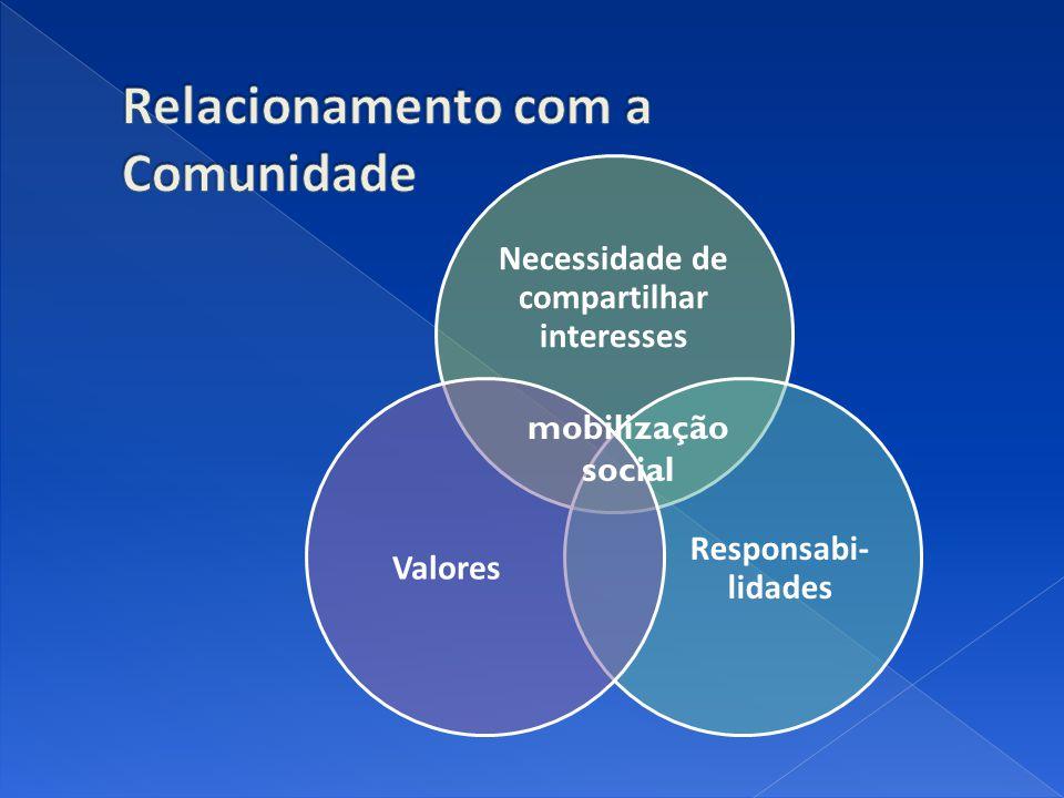 Necessidade de compartilhar interesses Responsabi- lidades Valores mobilização social