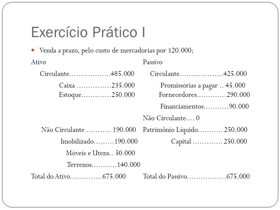 Exercício Prático I Venda a prazo, pelo custo de mercadorias por $20.000; AtivoPassivo Circulante..................485.000 Circulante...................425.000 Caixa...............235.000 Promissórias a pagar..