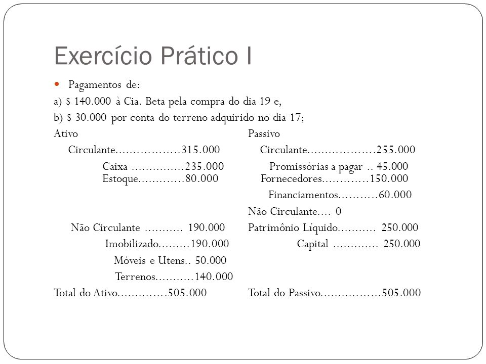 Exercício Prático I Pagamentos de: a) $ 140.000 à Cia. Beta pela compra do dia 19 e, b) $ 30.000 por conta do terreno adquirido no dia 17; AtivoPassiv