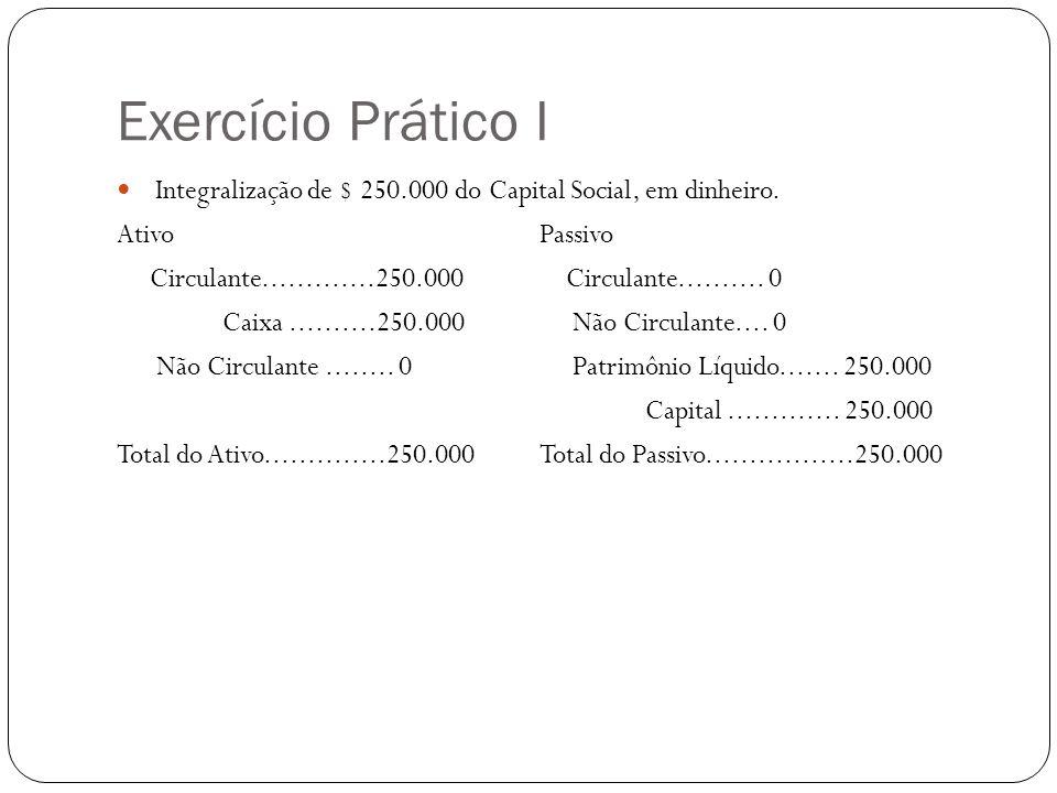 Exercício Prático I Integralização de $ 250.000 do Capital Social, em dinheiro. AtivoPassivo Circulante.............250.000 Circulante.......... 0 Cai