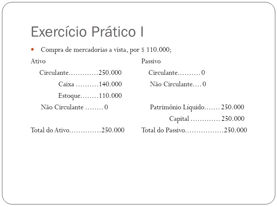 Exercício Prático I Compra de mercadorias a vista, por $ 110.000; AtivoPassivo Circulante.............250.000 Circulante.......... 0 Caixa..........14