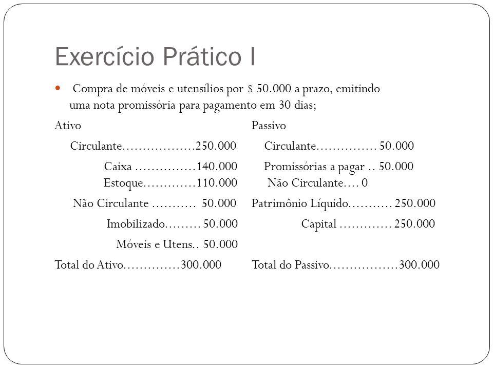 Exercício Prático I Compra de móveis e utensílios por $ 50.000 a prazo, emitindo uma nota promissória para pagamento em 30 dias; AtivoPassivo Circulante..................250.000 Circulante...............