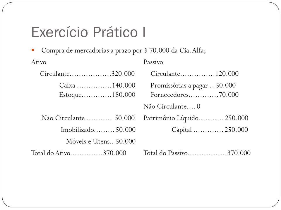Exercício Prático I Venda de mercadorias a vista pelo preço de custo, por $160.000; AtivoPassivo Circulante..................320.000 Circulante...............120.000 Caixa...............300.000 Promissórias a pagar..