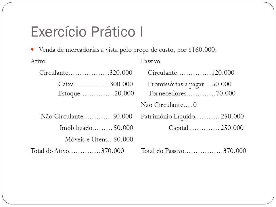 Exercício Prático I Venda de mercadorias a vista pelo preço de custo, por $160.000; AtivoPassivo Circulante..................320.000 Circulante.......